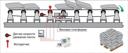 Система учета мешков (счетчик мешков) СВЕДА СУМ-232